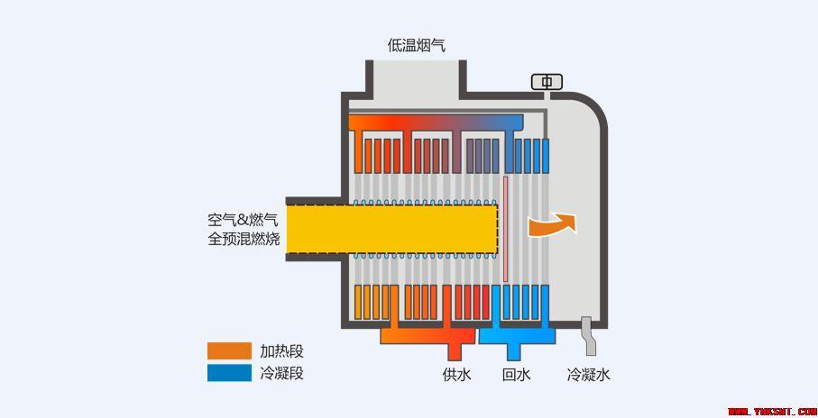 普通壁挂炉VS冷凝壁挂炉,为什么越来越多的