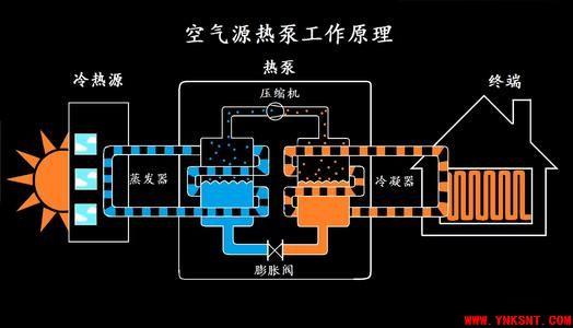热泵系统科普-云南专业净水地暖新风空调