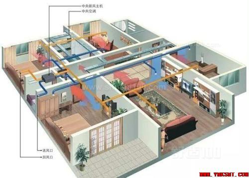 哪些空间需要安装新风系统,安装前需要注意哪些问题-云南专业净水万博官方网址电脑版污水水处理