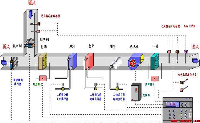 变风量空调系统控制-云南专业净水万博官方网址电脑版污水
